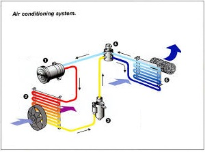 Conditioning system