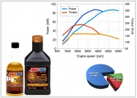 Oil additives